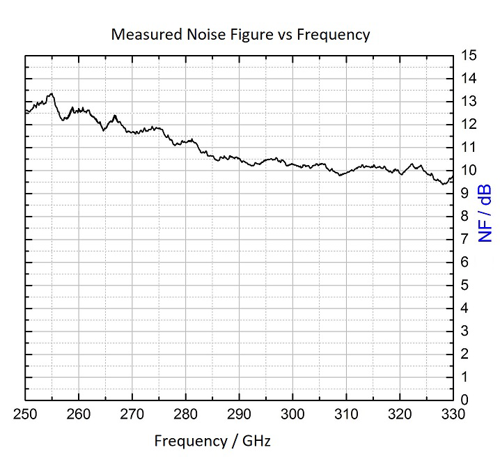 Noise Figure of LNA 250 to 350 GHz