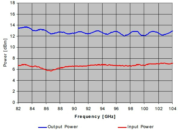 Output Power vs. Frequency Measured