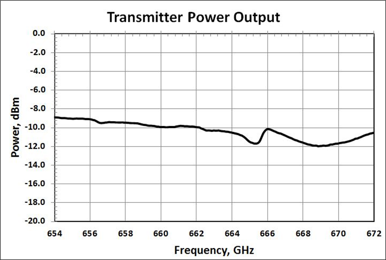 Measured Transmitter Output Power at 670 GHz