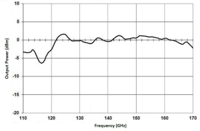 WR06 VCO Frequency Source Output Power Measured